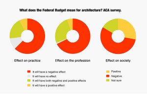overviewACA Budget survey charts